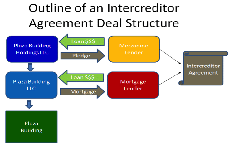 mezzanine financing intercreditor agreement